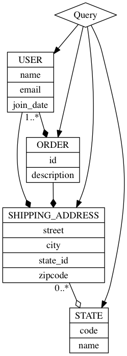 Patterns of Service-oriented Architecture: Denormalized