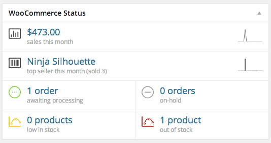 How to Set Store Statistics on WooCommerce Using Dashboard Widgets