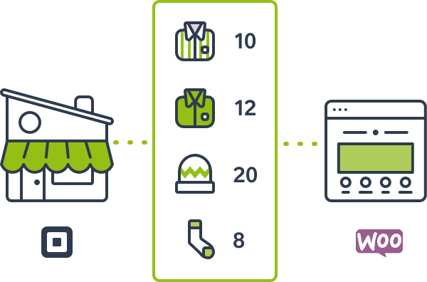 WooCommerce Square Inventory