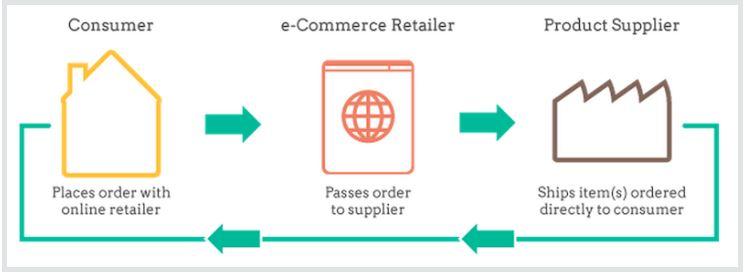 Drop Shipping Concept