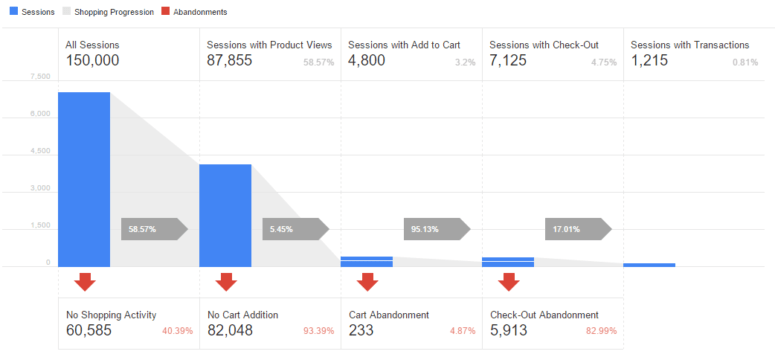 Google Analytics eCommerce Tracking for WooCommerce