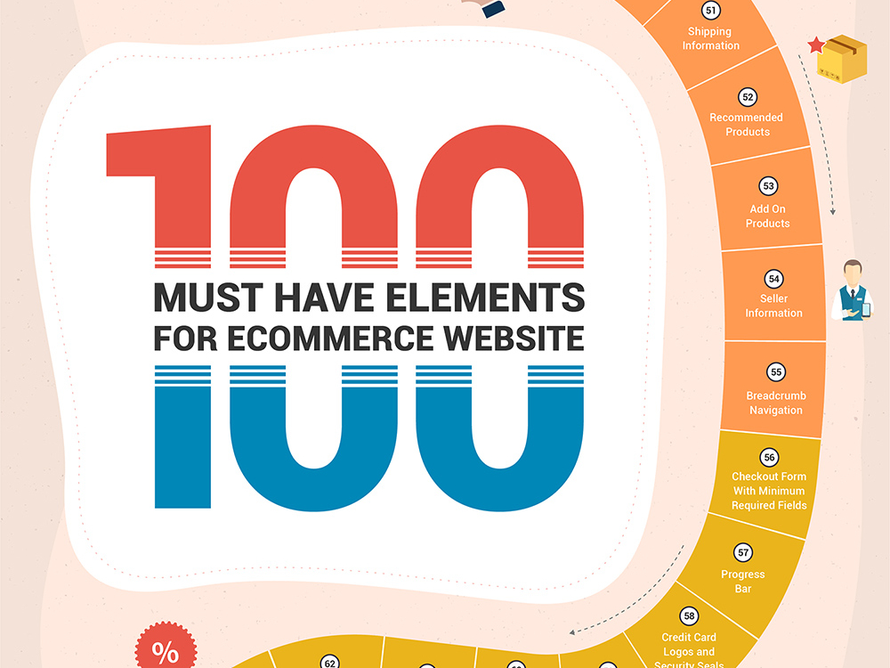 100 eCommerce Website Elements (Infographic)