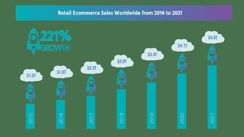eCommerce Growth Worldwide