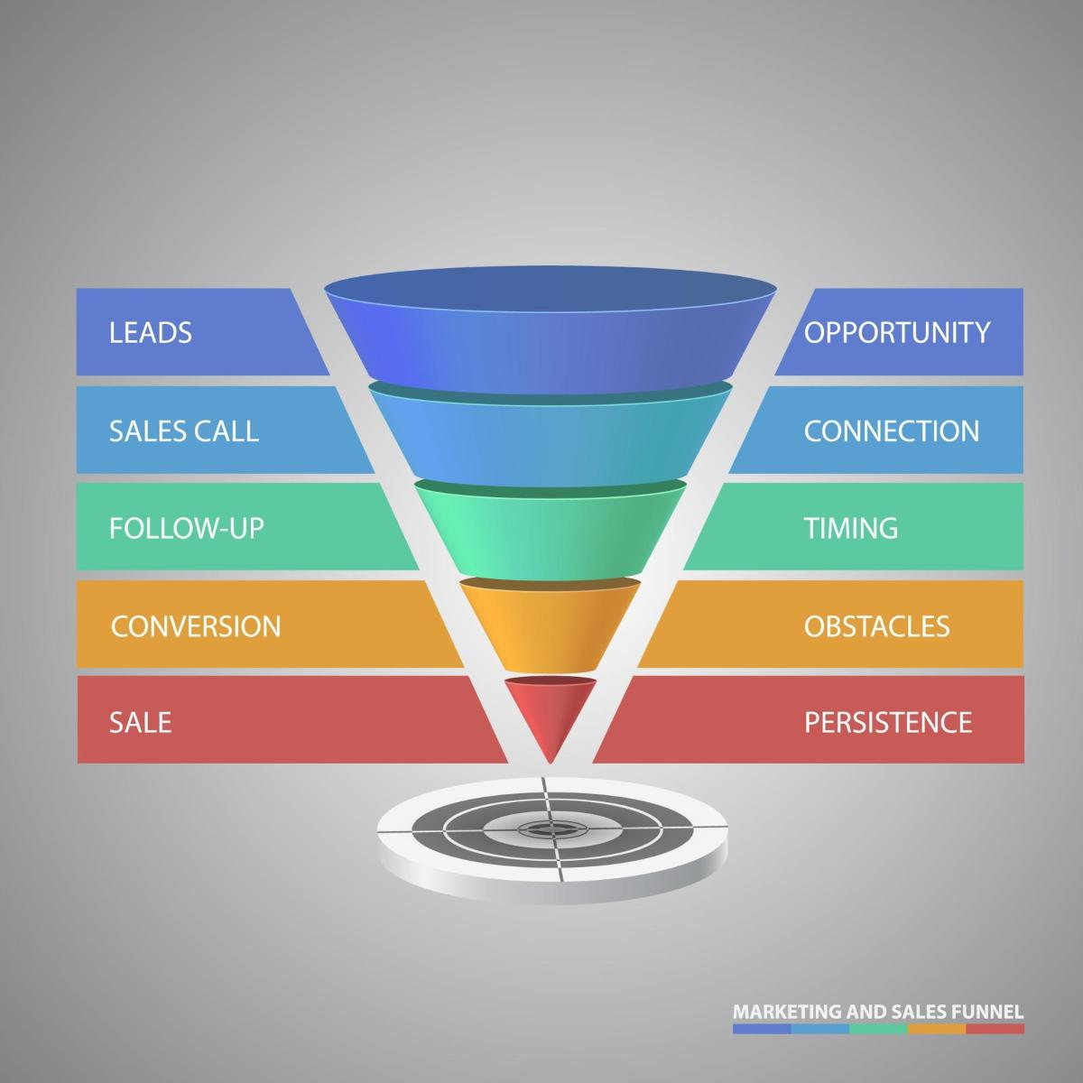 The Ultimate Guide to eCommerce Sales Funnel