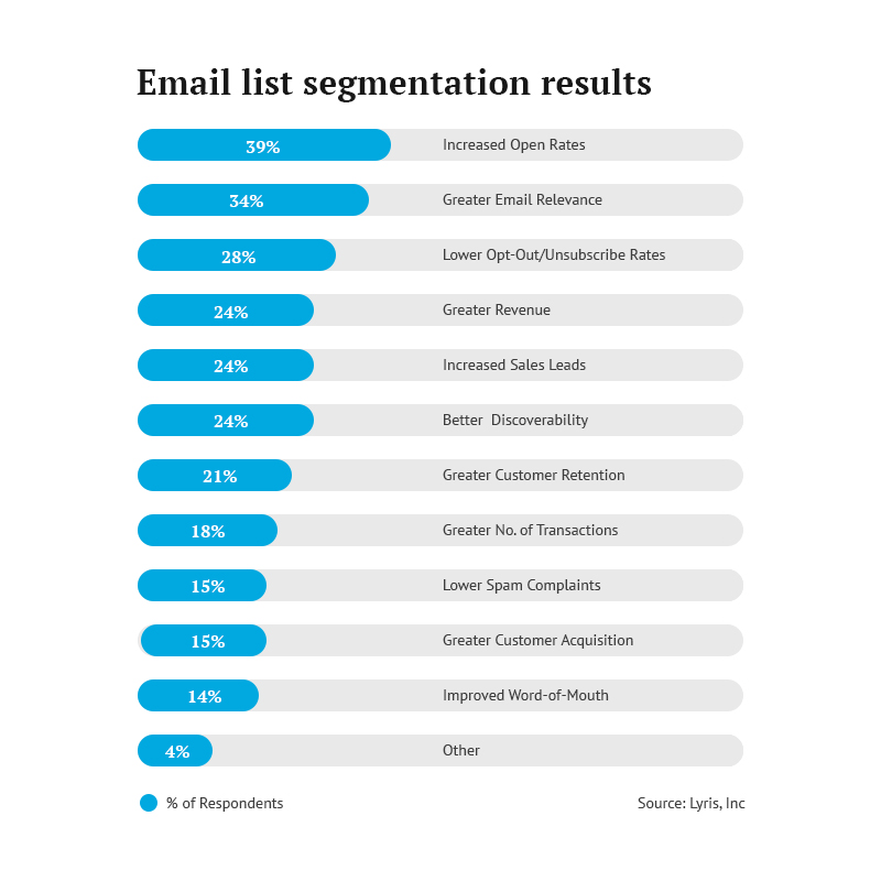 Email List Segmentation Result