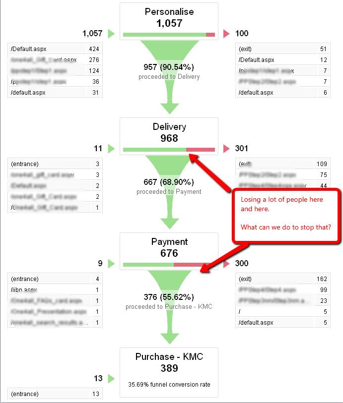 Analyze Sales Funnel