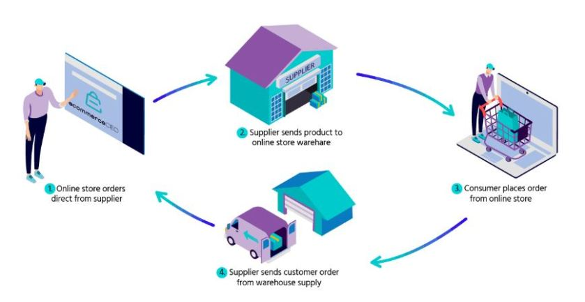 Wholesaling and Warehousing: eCommerce Business Models