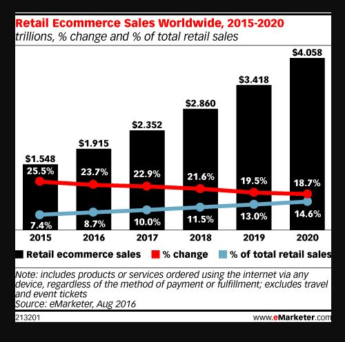 eCommerce Business Trends
