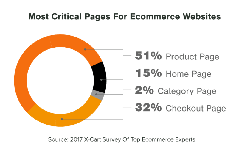 eCommerce Design Most Important Pages