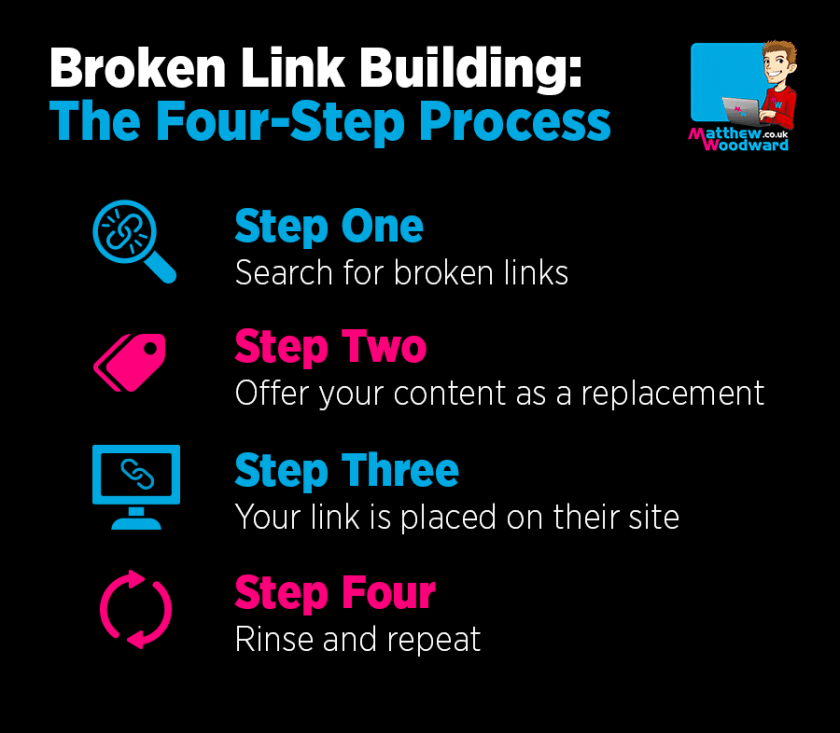 Broken Link Building