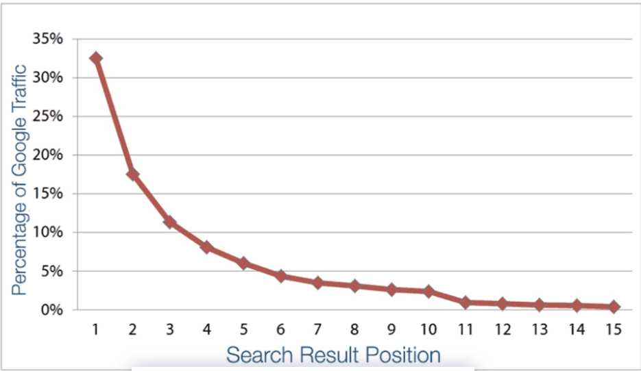 Google Keyword Search Result Graph