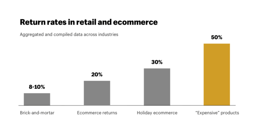 Return Rates in eCommerce