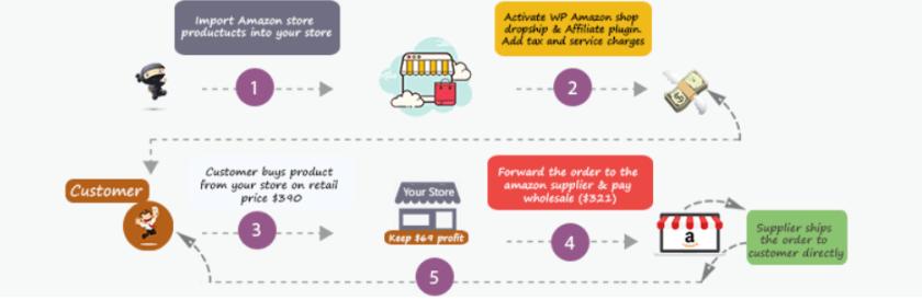 WP Amazon Shop WooCommerce Dropshipping Plugin