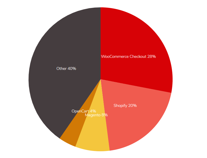 Market share of WooCommerce