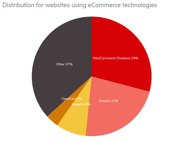 Top eCommerce Platforms- How to build eCommerce site