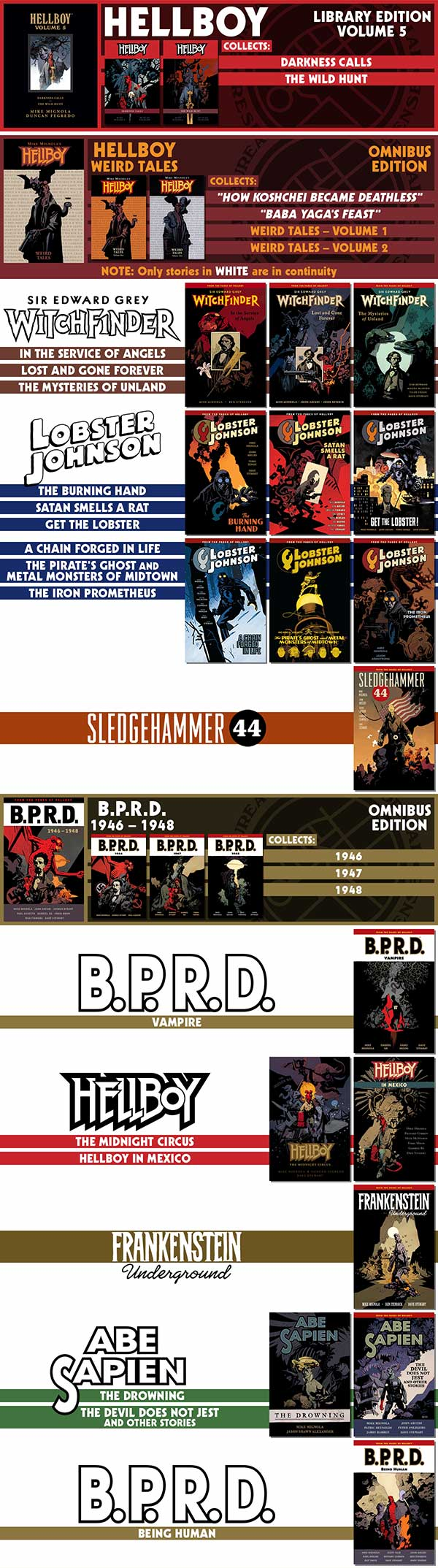 The Hellboy Universe Reading Order ― 2017 (Part 2)