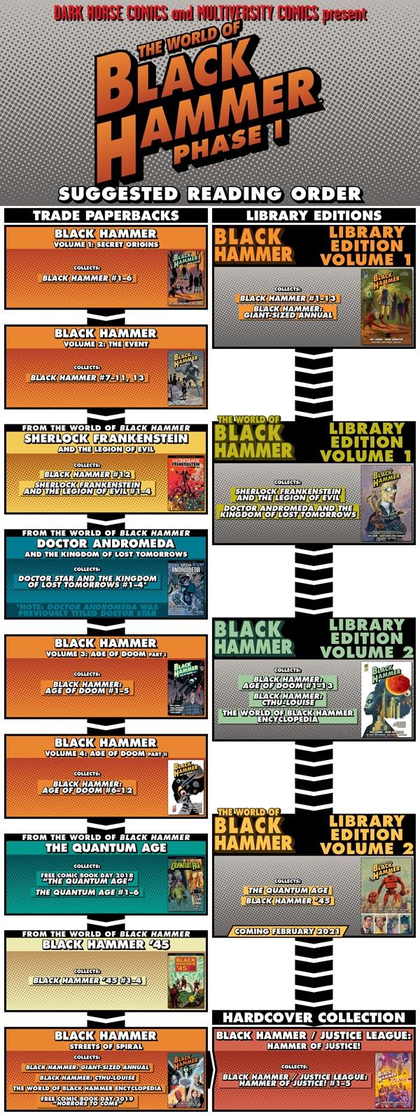 The World of Black Hammer Phase One Reading Order