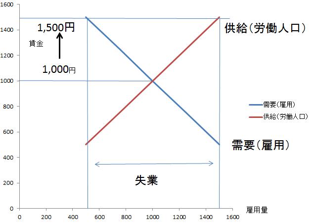 最低賃金グラフ2