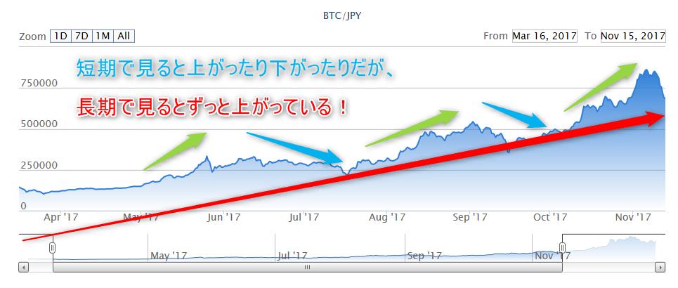 ビットコインチャート短期長期