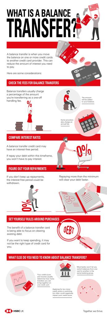 Understanding how credit card balance transfer works