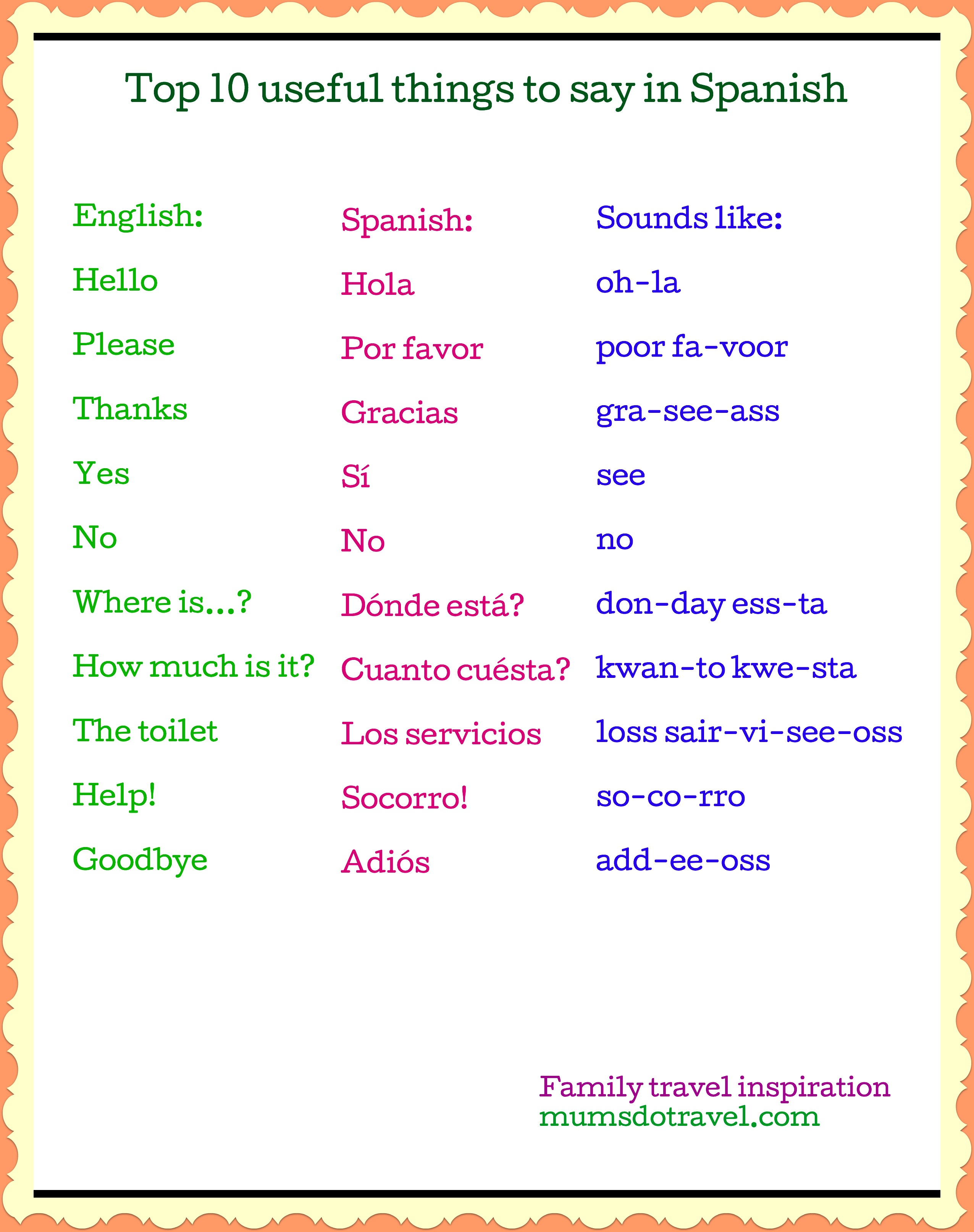 Top 10 Useful Things To Say In Spanish