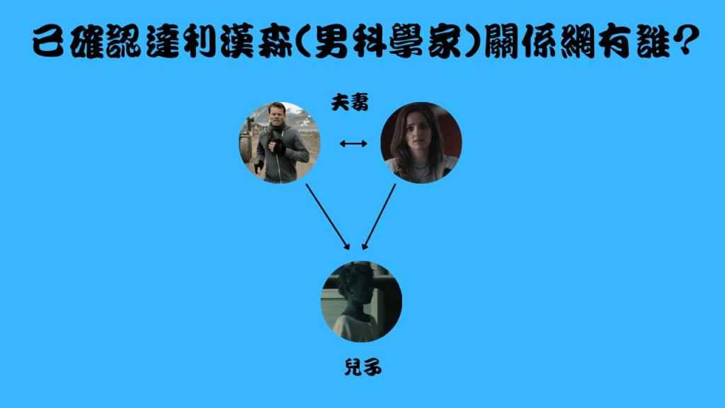 season01S03卡特拉之謎美劇中已確認達利漢森(男科學家)關係網有誰