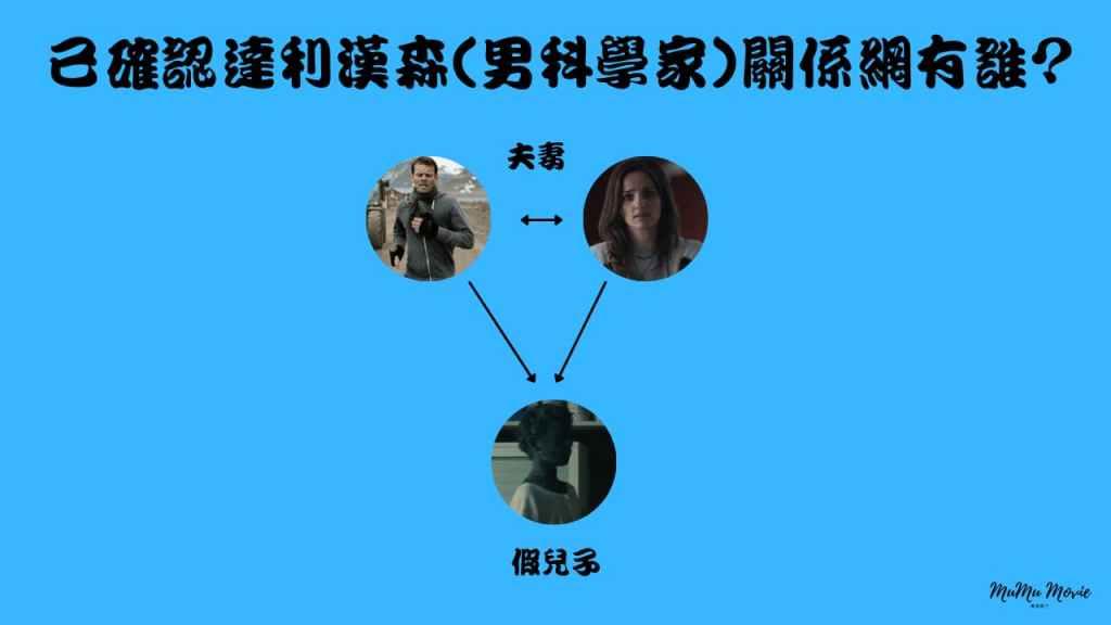season01S08卡特拉之謎美劇中已確認達利漢森男科學家關係網有誰