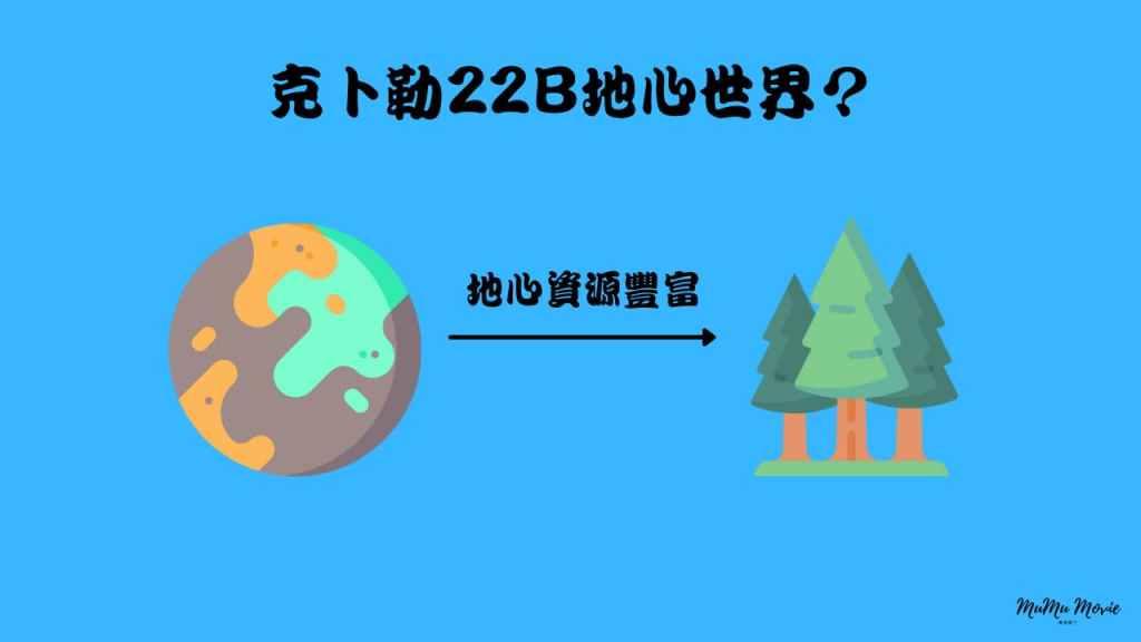 season01 異星災變完結美劇中克卜勒22B地心世界?