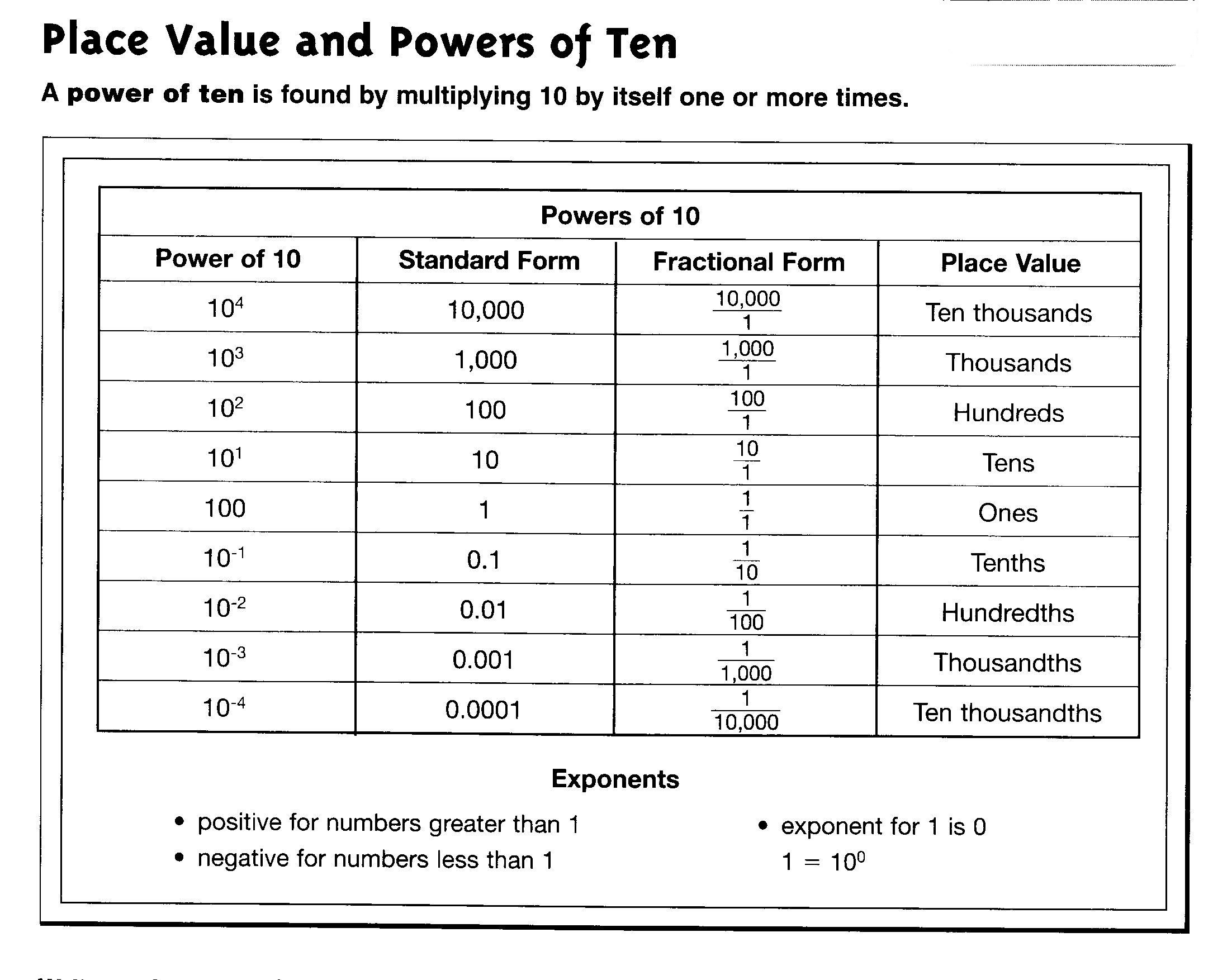 Power Of Ten Worksheet