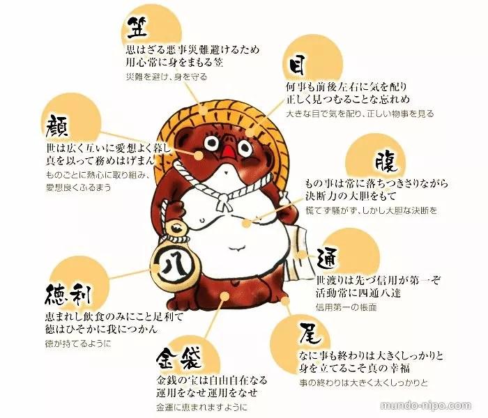 Regiões da sorte no Tanuki (Foto: Edição MN)