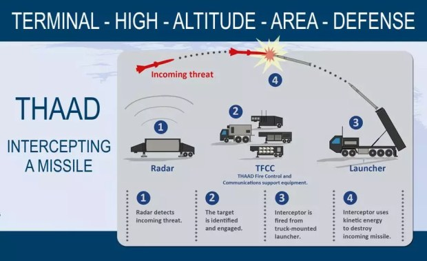Sistema antimissil THAAD (Foto: Lockheed Martin/Montagem Mundo-Nipo)