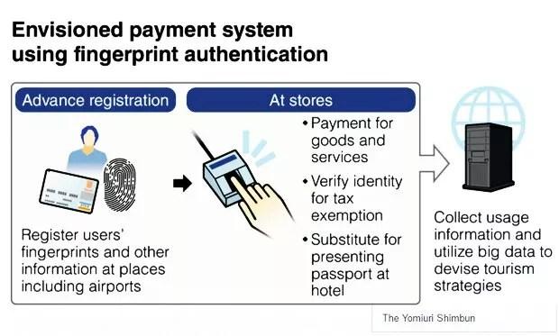 Sistema japonês de pagamento por impressão digital (Foto: Reprodução/Yomiuri)