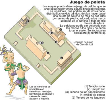 Juego de pelota M diagrama de Chichen Itza oscarhistblogspotcom - El Juego de Pelota de Los Mayas