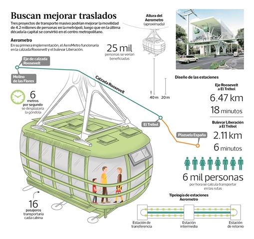 af44e598 7ab8 4da4 8099 eeba2a9136e7 750 497 - Permisos otorgados para Aerometro en la ciudad de Guatemala