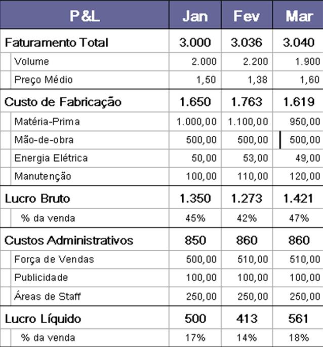 Adm Financeira  MUNDO CORPORATIVO SA