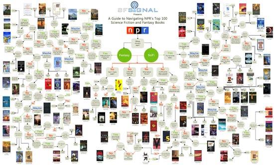 Los 100 mejores libros de fantasía y ciencia ficción