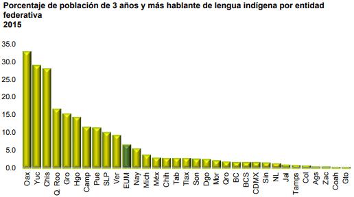 Oaxaca es la entidad federativa con más hablantes de alguna lengua indígena.