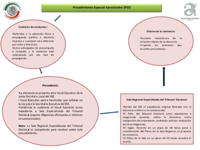 candidatos independientes y sanciones electorales