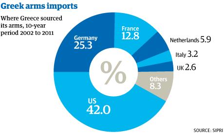 """""""El rescate a Grecia es el rescate a la industria armamentística norteamericana y europea""""."""