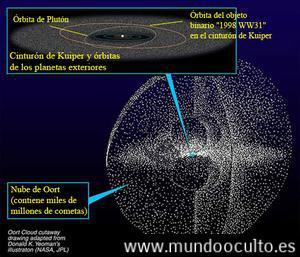 300px-kuiper_oort_es Todo sobre Nibiru