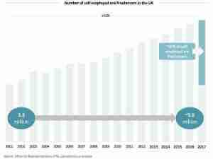 الارتفاع في أعداد ال Freelancers في المملكة المتّحدة
