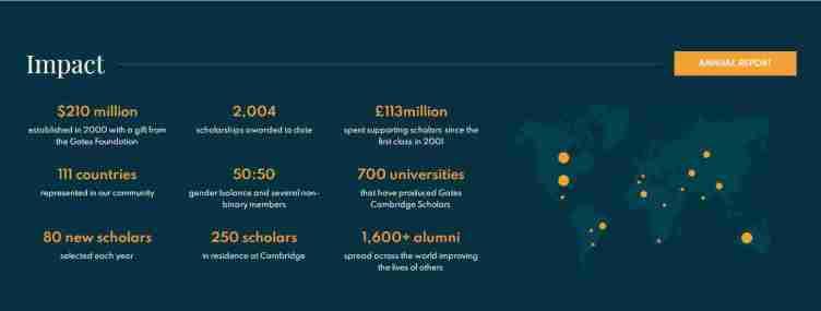 University of Cambridge Scholarship BENEFITS