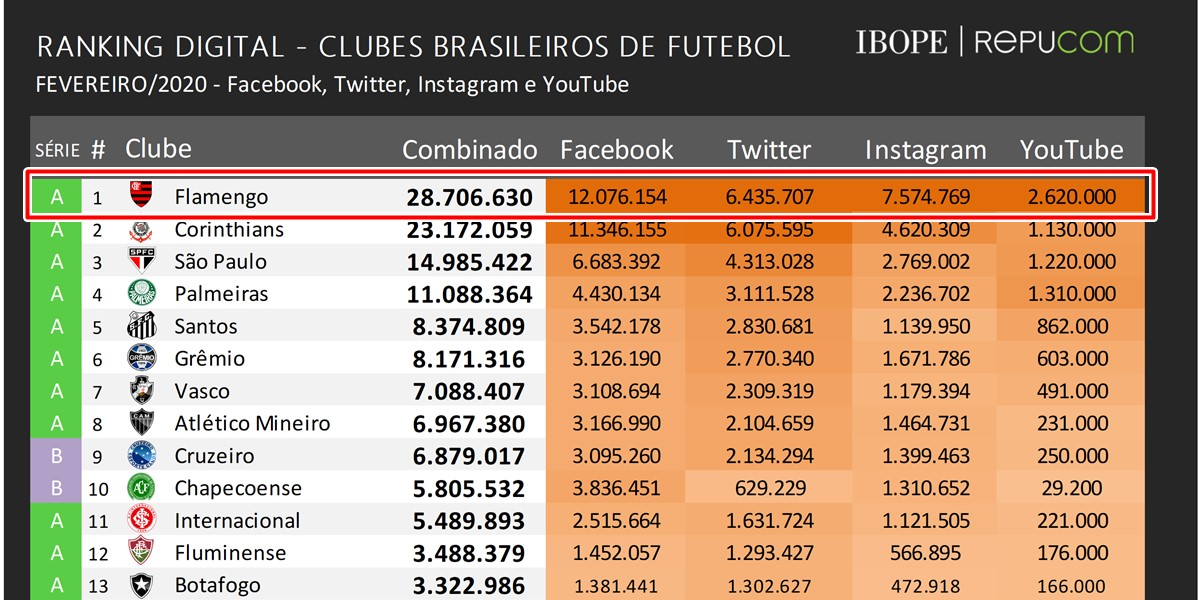 Flamengo rompe marca dos 28 milhões de seguidores em redes sociais e se mantém no topo da América em interações