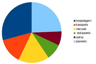 Distribuição dos gastos de maio
