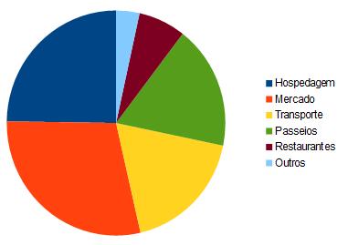 Distribuição dos nossos gastos ao longo da viagem