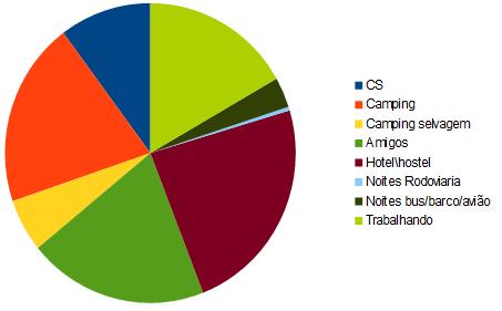 Distribuição das nossas hospedagens ao longo da viagem