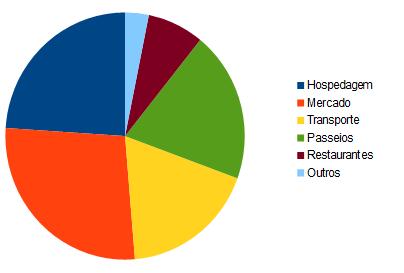 Distribuição dos gastos ao longo da viagem