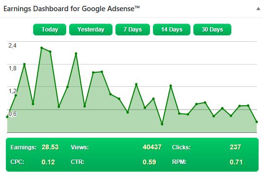 Ganhos do nosso blog com google Adsense