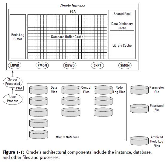 Oracle 8i 9i 10g 11g Database Instance Architecture
