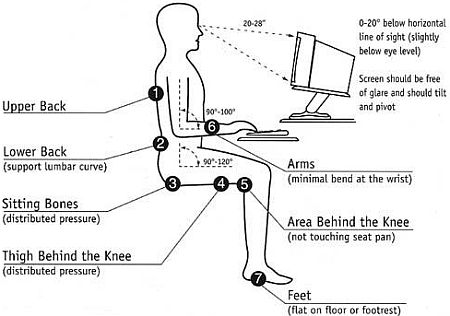office chair you sit backwards stool gold how to properly at your desk without getting tired even after long hours? by munfitnessblog.com